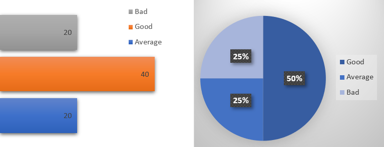 Report Design - Choose the most effective Visualization