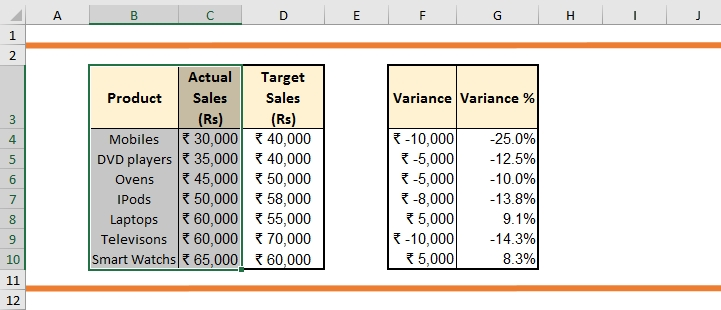 Variance charts in Excel