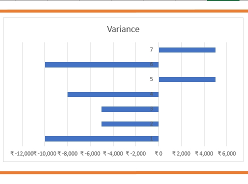 Variance charts in Excel_5