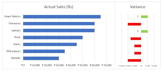 Variance charts in Excel_7