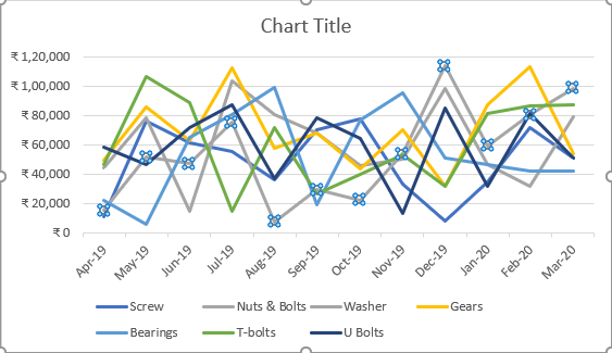 formating data series