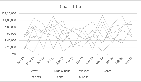 less thick lines in chart
