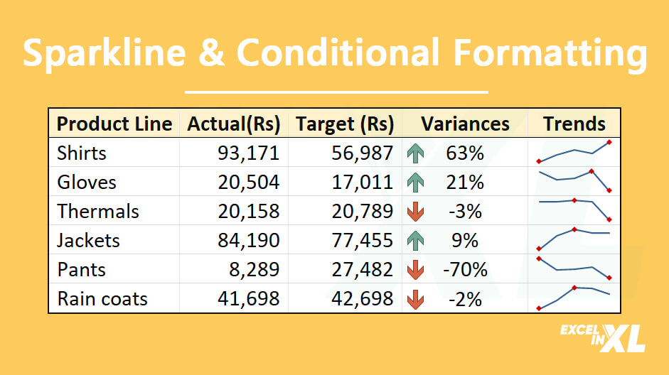 Sparkline and Conditional formatting