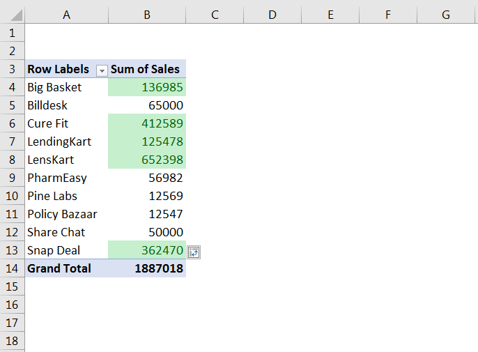 How to Highlight Cell rules based on Values in Pivot Table 13