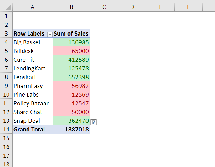 How to Highlight Cell rules based on Values in Pivot Table 18