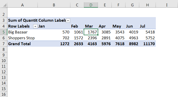 How to use Running Total in Pivot table 3