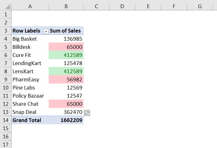 How to Highlight Cell rules based on Values in Pivot Table 29