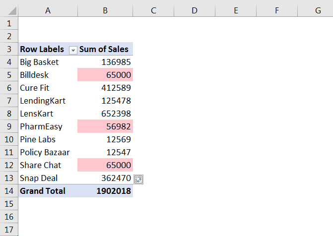 How to Highlight Cell rules based on Values in Pivot Table 23
