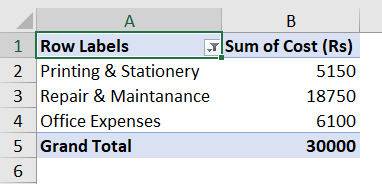 Edit a Calculated Item in the Pivot Table